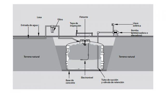 instalar-accesorios-cisterna-rotoplas