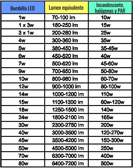 tabla-equivalencias-focos-lumen-watts