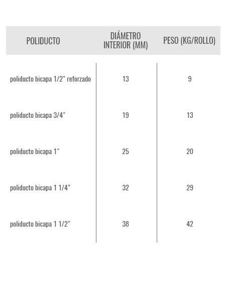 medidas-y-peso-poliducto
