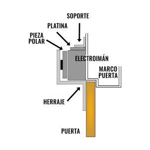 instalar-electroiman-puerta